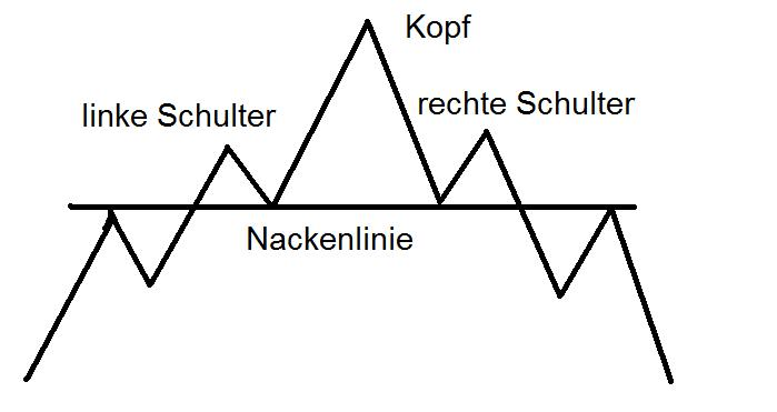 charttechnik